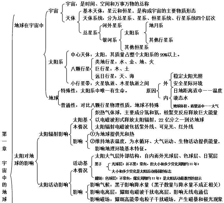 高中地理必修一知识要点复习思维导图(一)